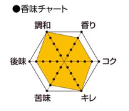 軽井沢ビールpremium clear香味チャート