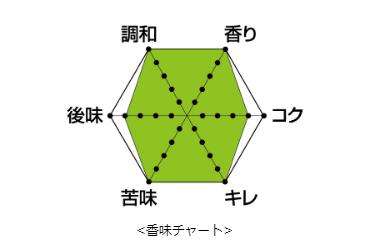 THE 軽井沢ビール「清涼飛泉 プレミアム」の香味チャート