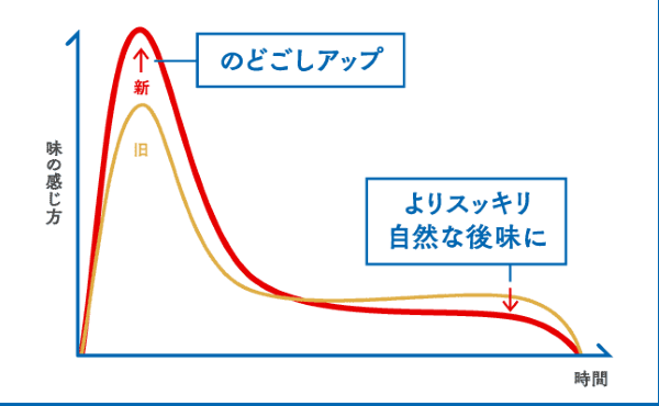 オールフリーも香味グラフ